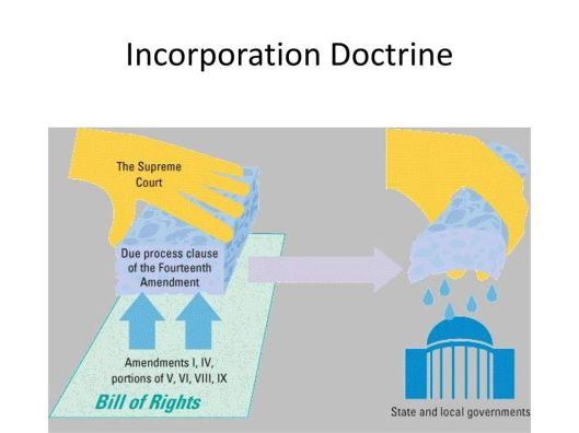 Incorporation Doctrine
